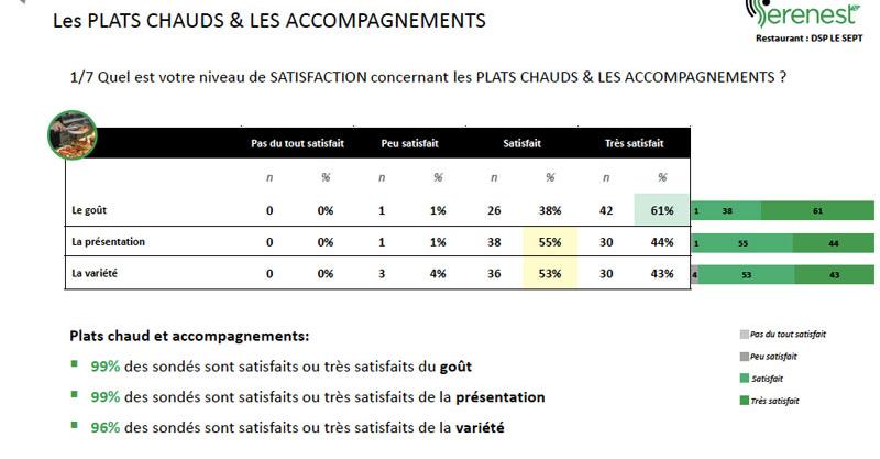 Enquête satisfaction Le SEPT Domaine Saint-Paul 78470